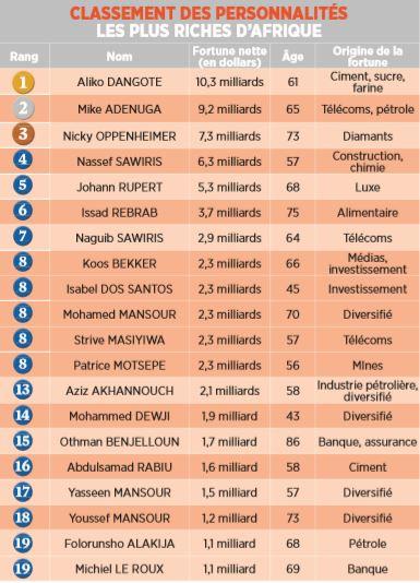 Les Milliardaires Africains Sont Moins Riches Forbes Afrique